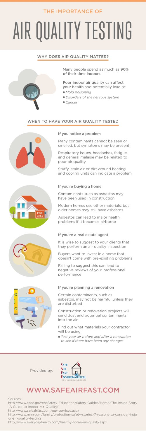The Importance Of Air Quality Testing Infographic